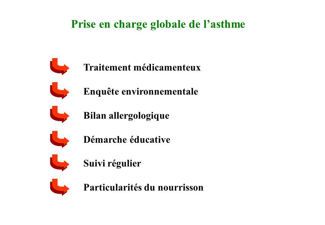 Prise en charge globale de l'asthme