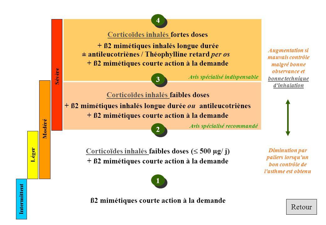 Corticoïdes inhalés fortes doses + ß2 mimétiques inhalés longue durée