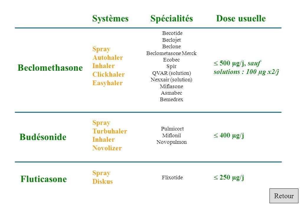 Systèmes Spécialités Dose usuelle