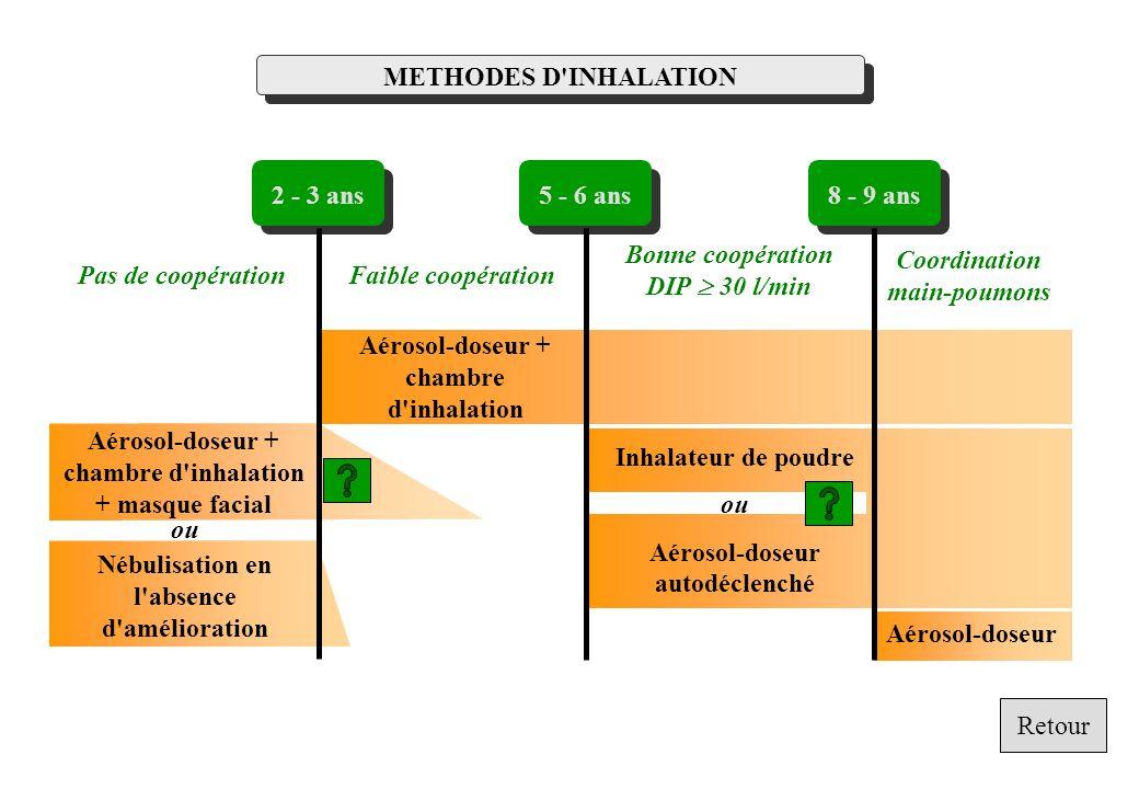Coordination main-poumons Bonne coopération DIP ³ 30 l/min