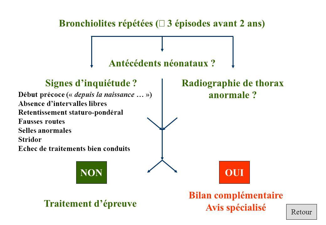 Bronchiolites répétées (³ 3 épisodes avant 2 ans)
