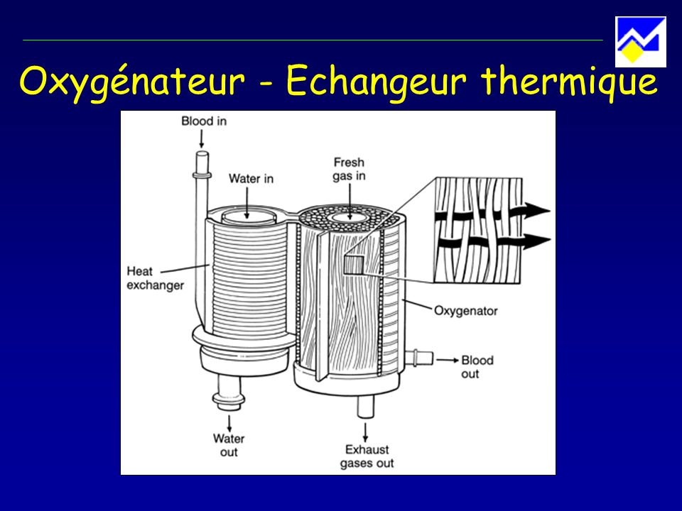 Oxygénateur - Echangeur thermique