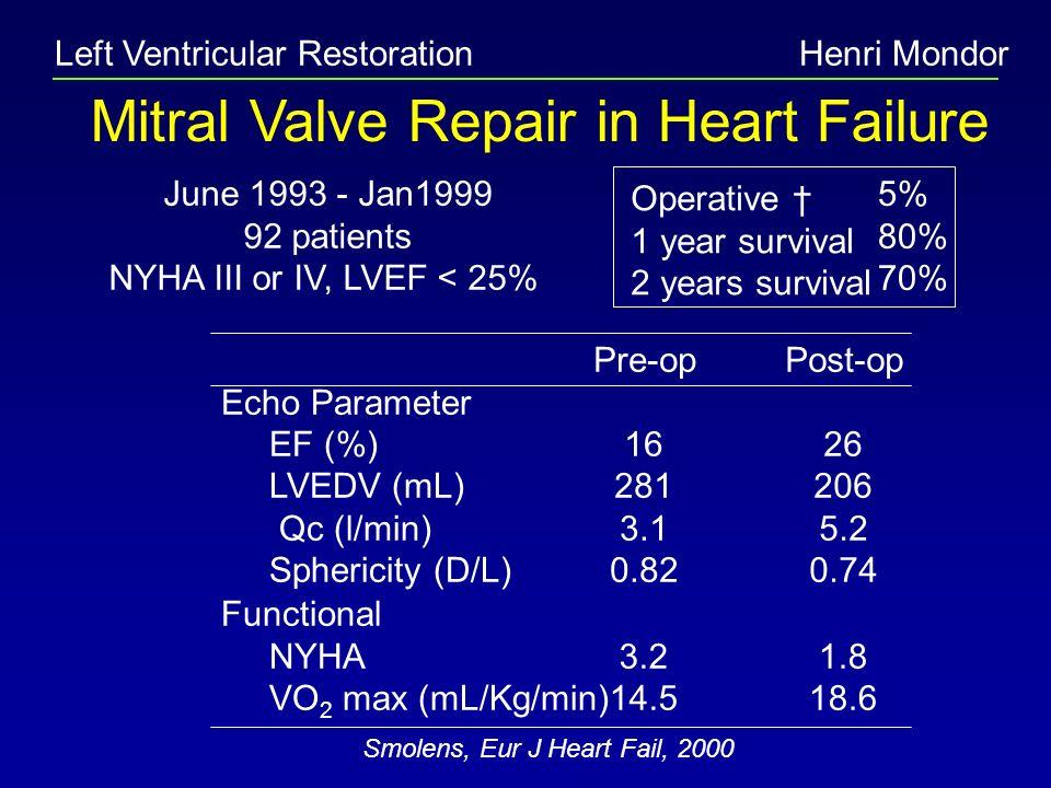 Mitral Valve Repair in Heart Failure