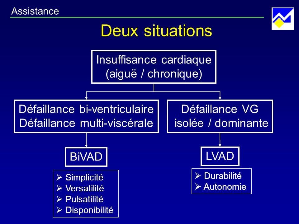 Deux situations Insuffisance cardiaque (aiguë / chronique)
