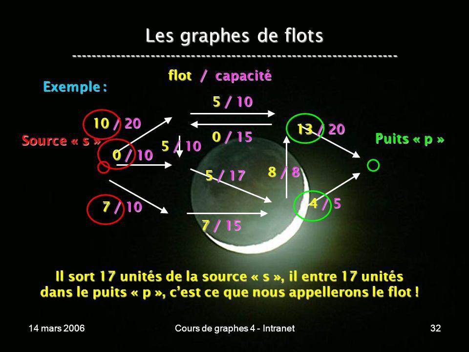 Les graphes de flots -----------------------------------------------------------------