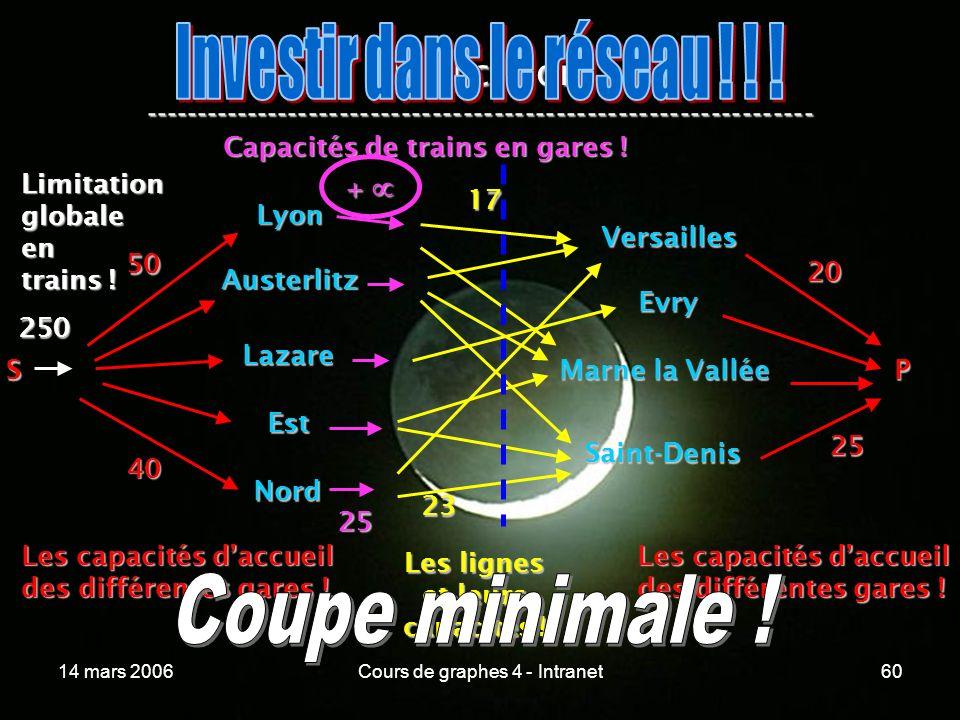 Investir dans le réseau ! ! !