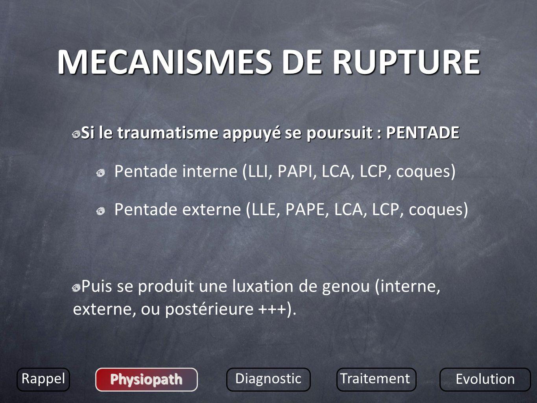 MECANISMES DE RUPTURE Si le traumatisme appuyé se poursuit : PENTADE