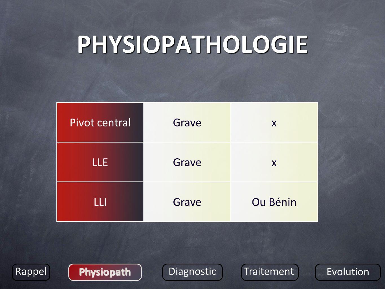 PHYSIOPATHOLOGIE Pivot central Grave x LLE LLI Ou Bénin Rappel