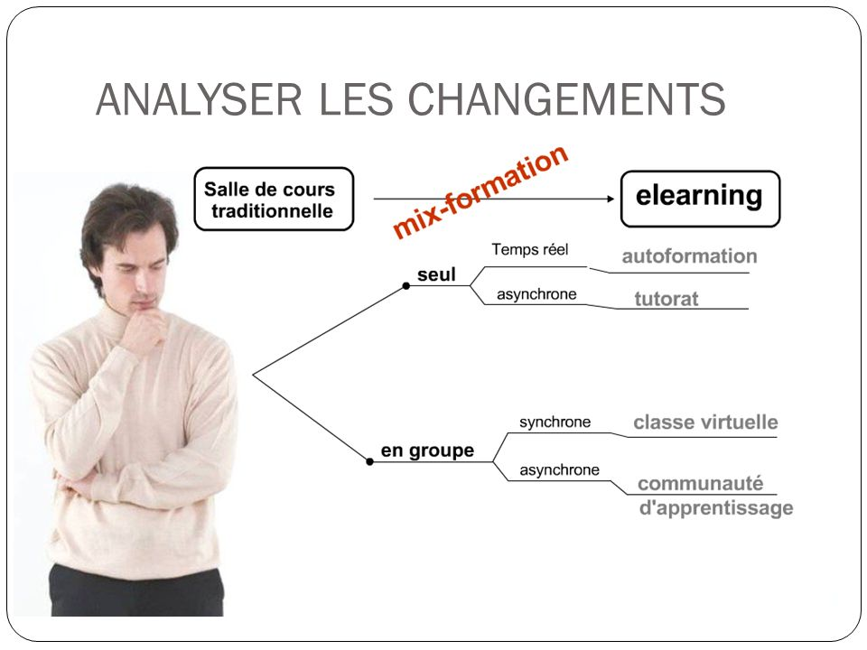 ANALYSER LES CHANGEMENTS