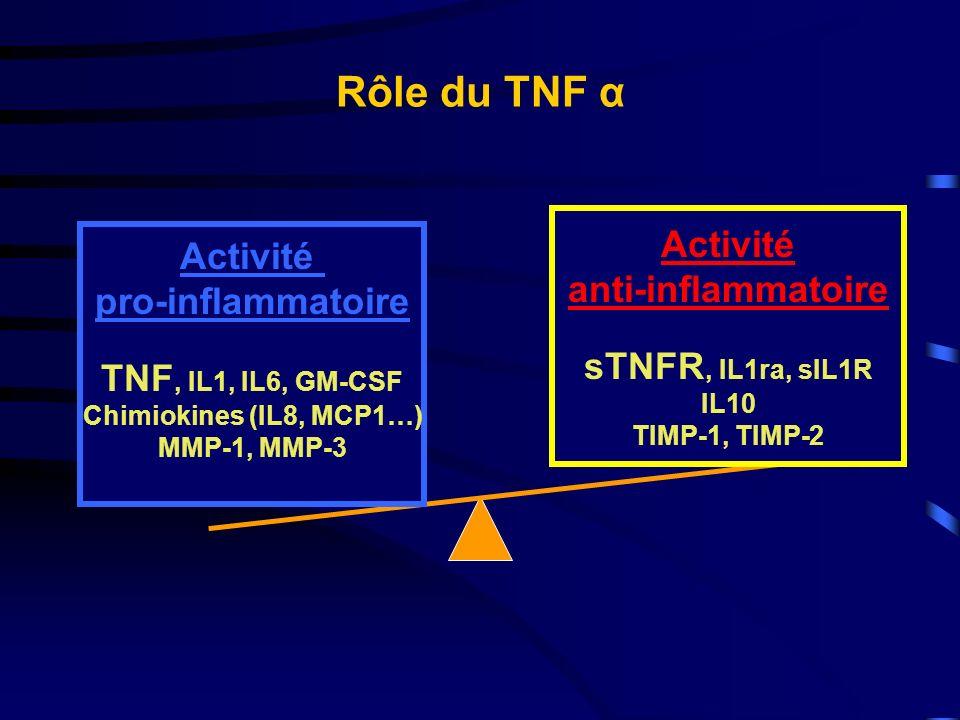 Rôle du TNF α Activité Activité anti-inflammatoire pro-inflammatoire
