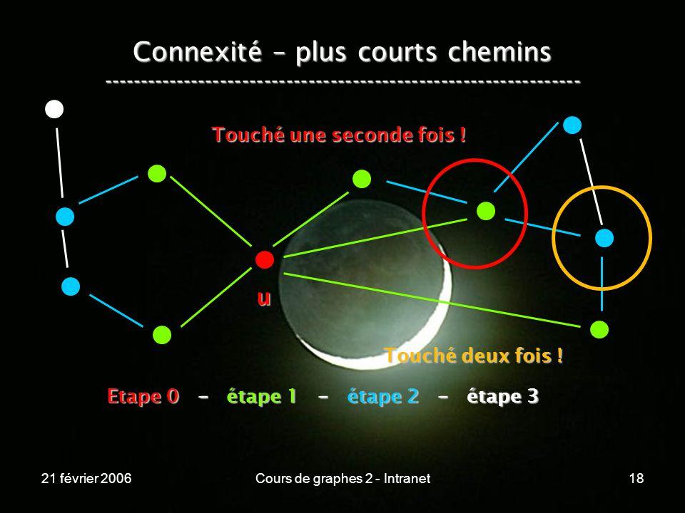 Cours de graphes 2 - Intranet