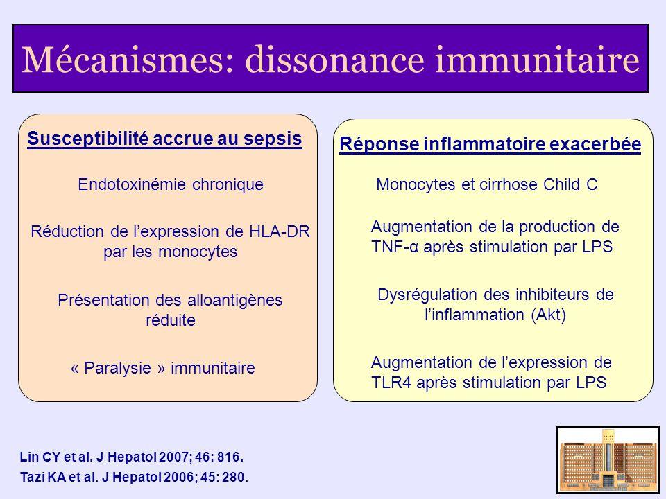 Mécanismes: dissonance immunitaire