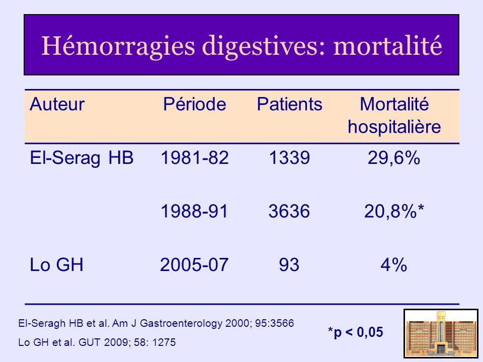 Hémorragies digestives: mortalité