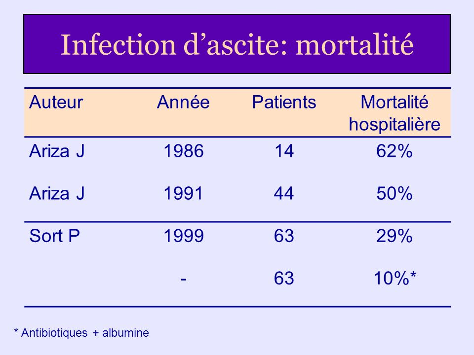 Infection d'ascite: mortalité