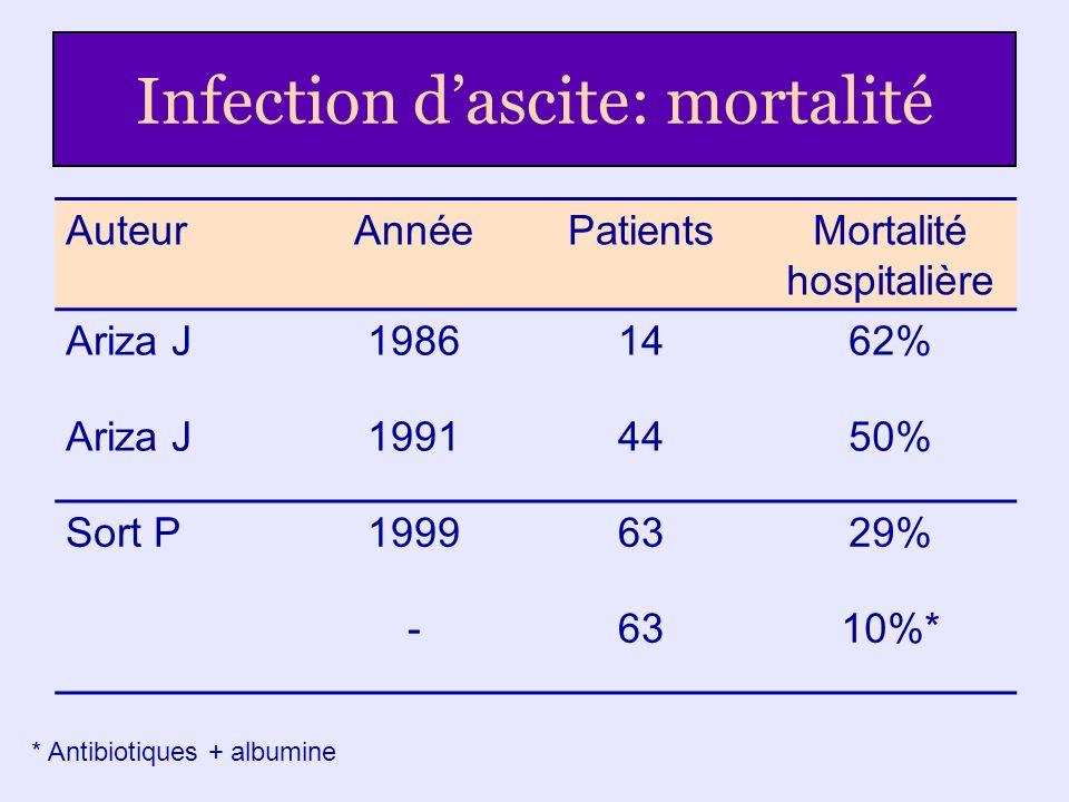 Infection d'ascite: mortalité
