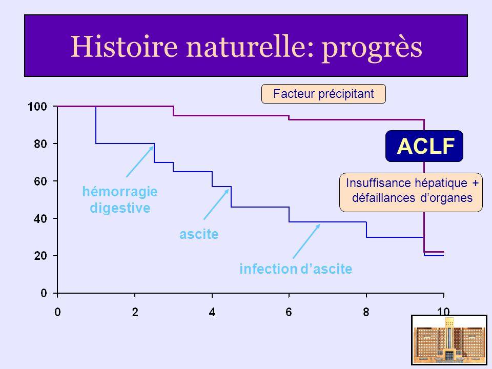 Histoire naturelle: progrès