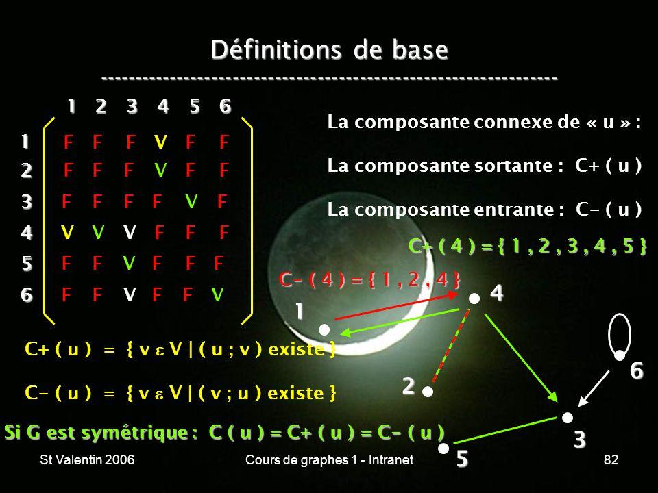 Si G est symétrique : C ( u ) = C+ ( u ) = C- ( u )