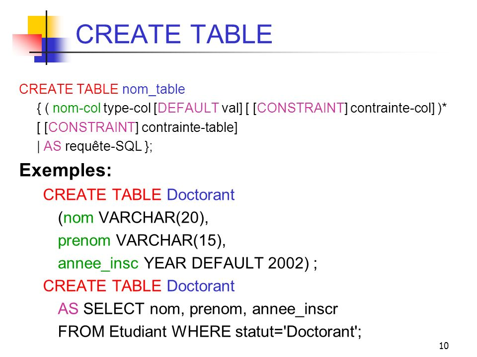 CREATE TABLE Exemples: CREATE TABLE Doctorant (nom VARCHAR(20),