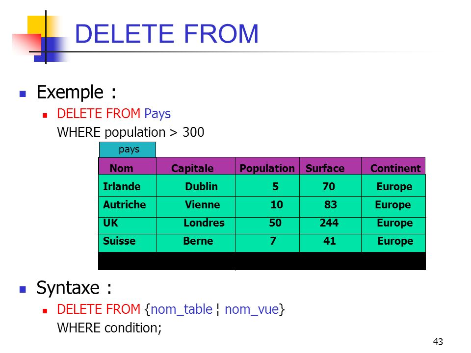 DELETE FROM Exemple : Syntaxe : DELETE FROM Pays