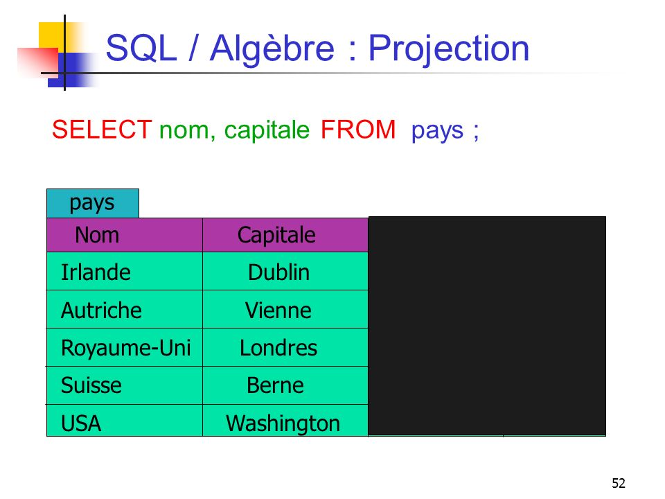 SQL / Algèbre : Projection