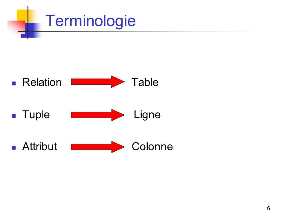 Terminologie Relation Table. Tuple Ligne.