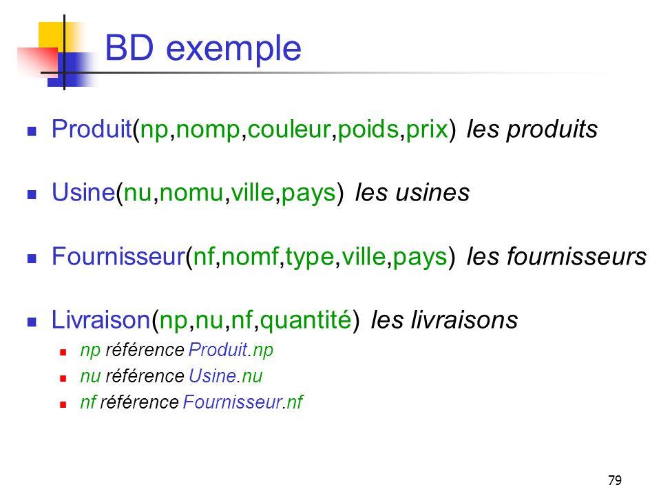 BD exemple Produit(np,nomp,couleur,poids,prix) les produits