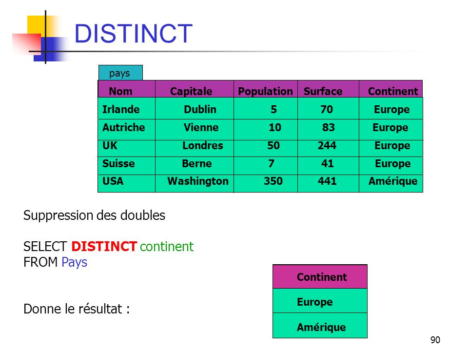 DISTINCT Suppression des doubles SELECT DISTINCT continent FROM Pays