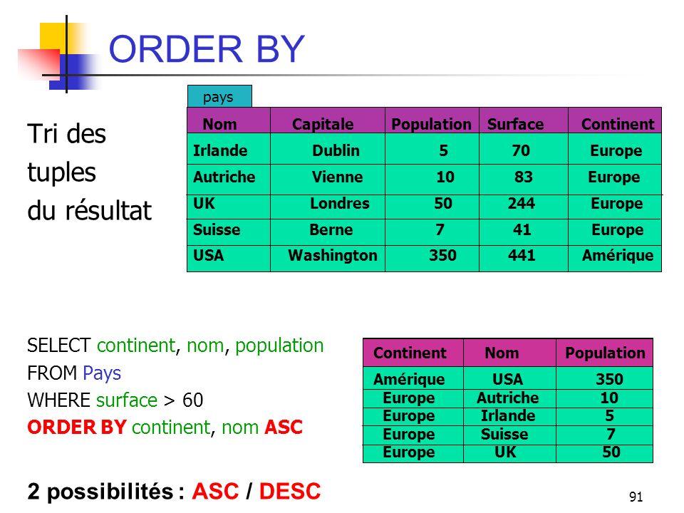 ORDER BY Tri des tuples du résultat 2 possibilités : ASC / DESC