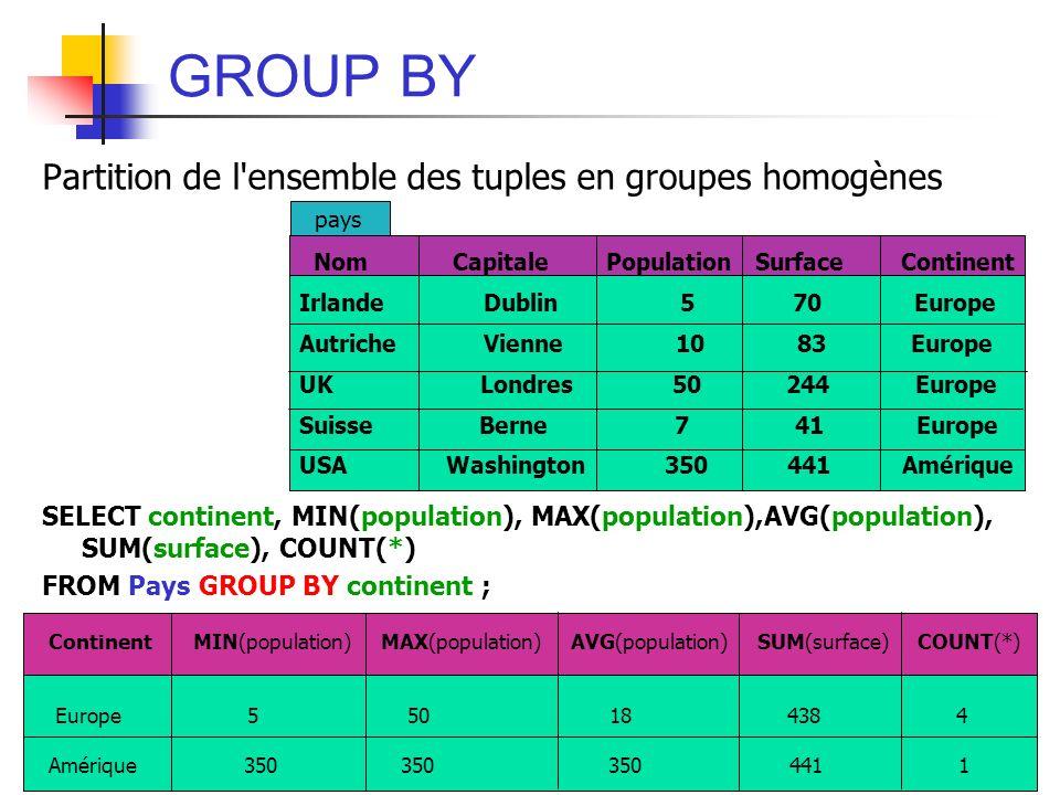 GROUP BY Partition de l ensemble des tuples en groupes homogènes
