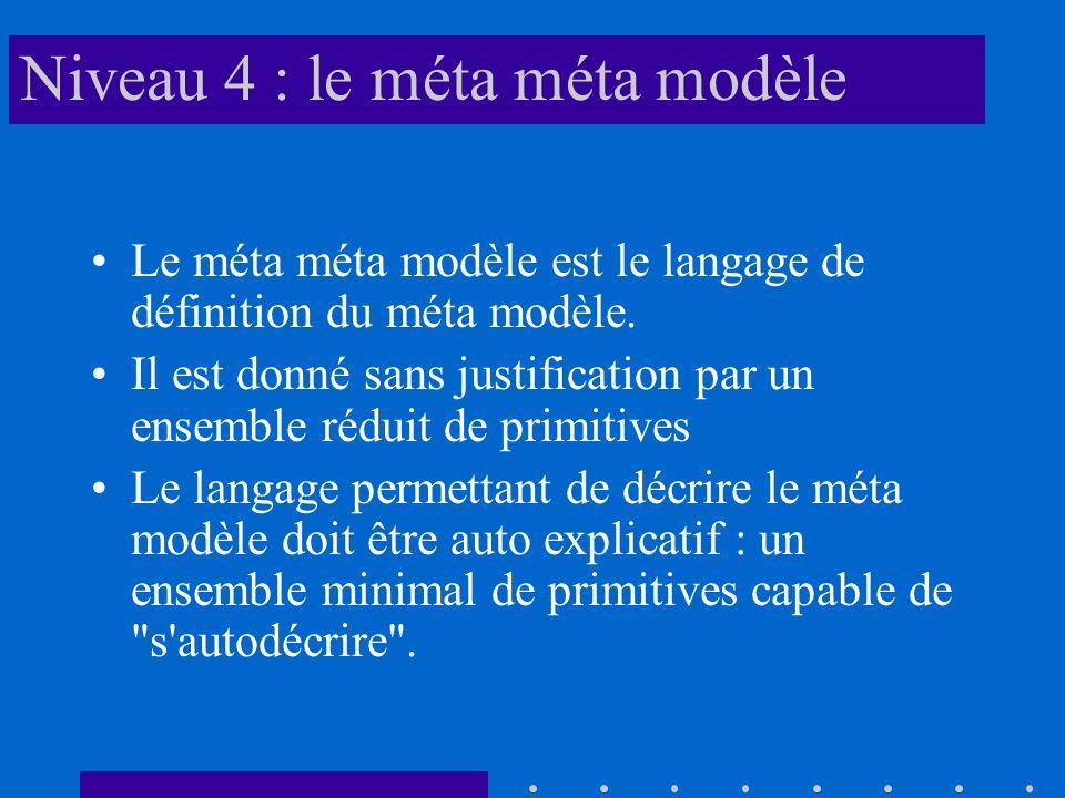 Niveau 4 : le méta méta modèle
