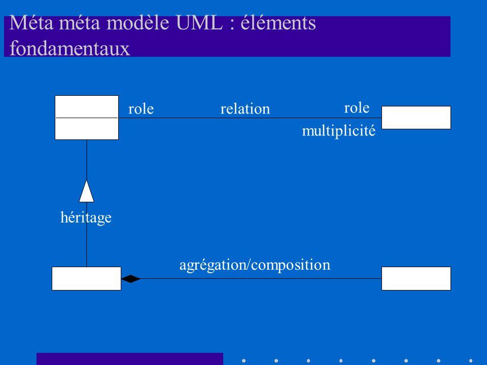 Méta méta modèle UML : éléments fondamentaux