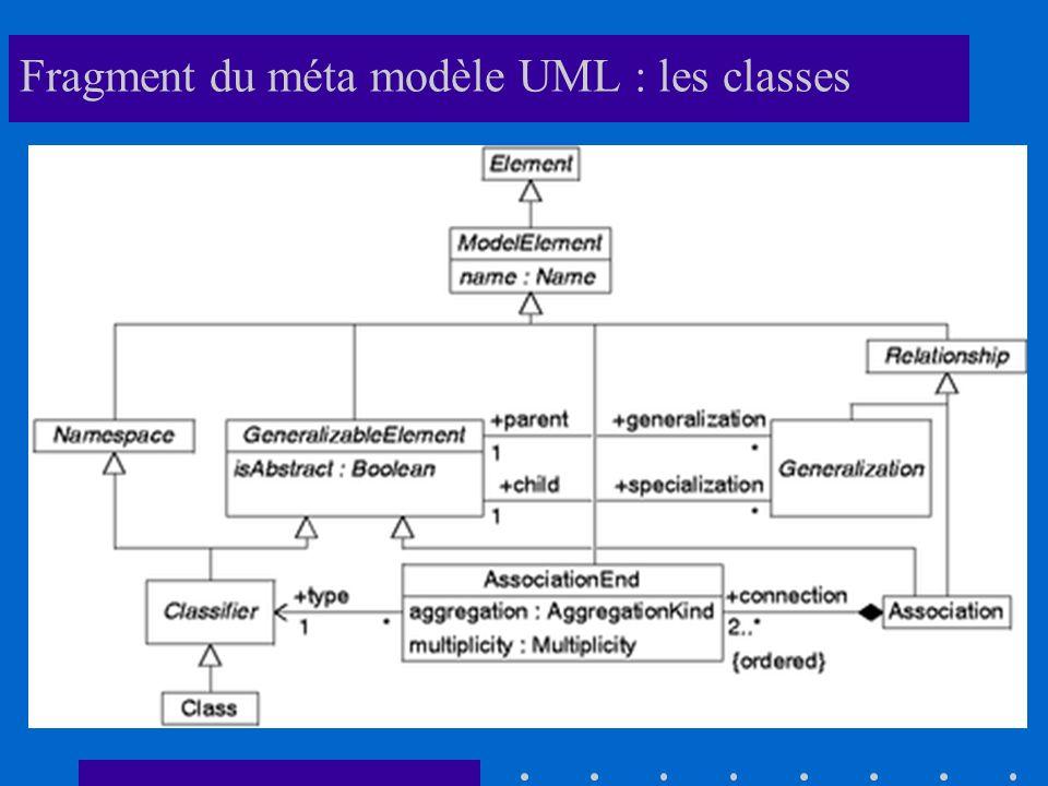 Fragment du méta modèle UML : les classes