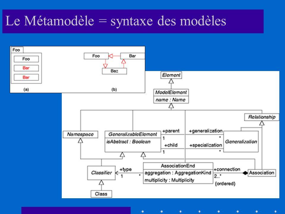Le Métamodèle = syntaxe des modèles