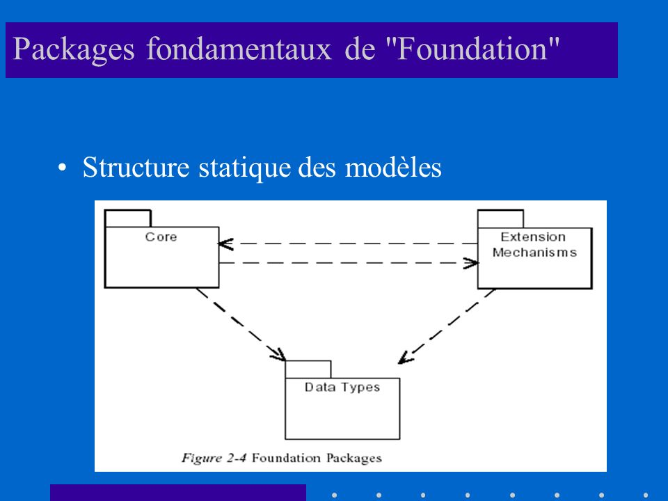 Packages fondamentaux de Foundation