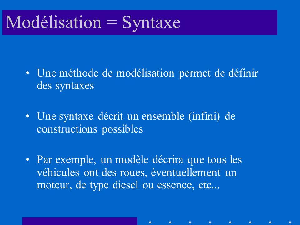 Modélisation = Syntaxe