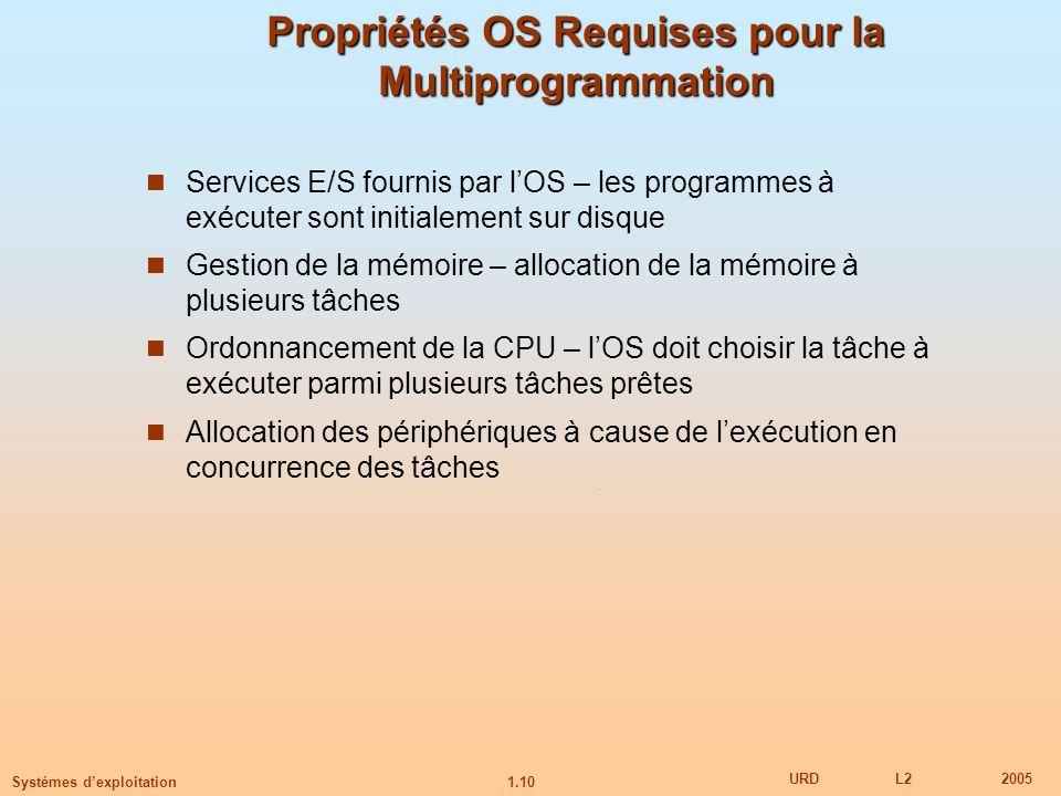 Propriétés OS Requises pour la Multiprogrammation
