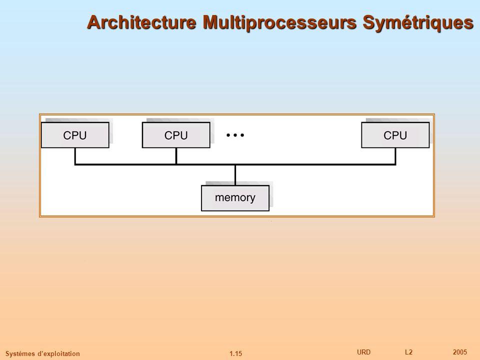 Architecture Multiprocesseurs Symétriques