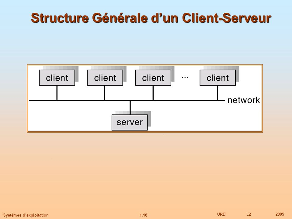 Structure Générale d'un Client-Serveur