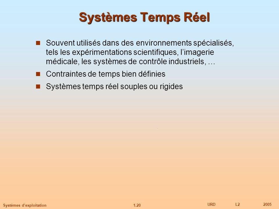 Systèmes Temps Réel