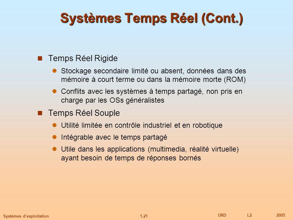 Systèmes Temps Réel (Cont.)