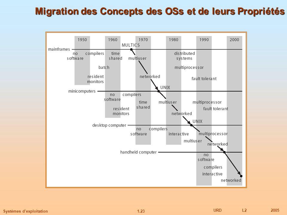 Migration des Concepts des OSs et de leurs Propriétés