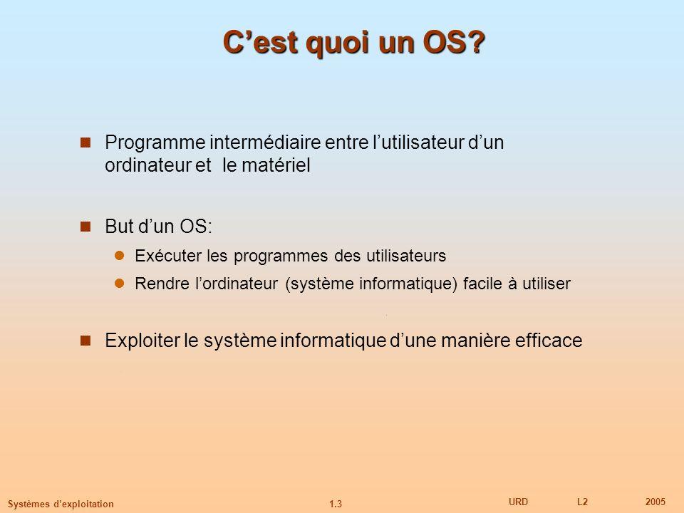 C'est quoi un OS Programme intermédiaire entre l'utilisateur d'un ordinateur et le matériel. But d'un OS: