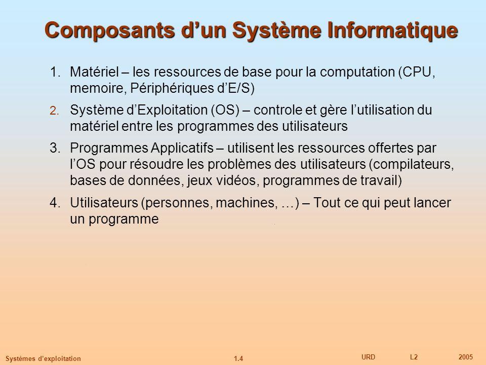 Composants d'un Système Informatique
