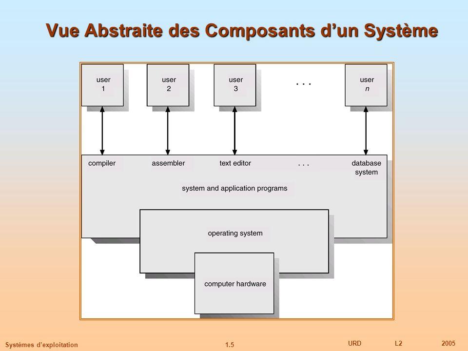 Vue Abstraite des Composants d'un Système