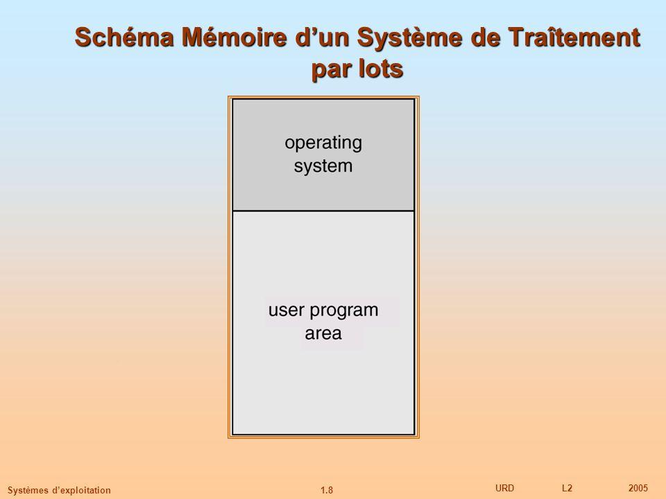 Schéma Mémoire d'un Système de Traîtement par lots