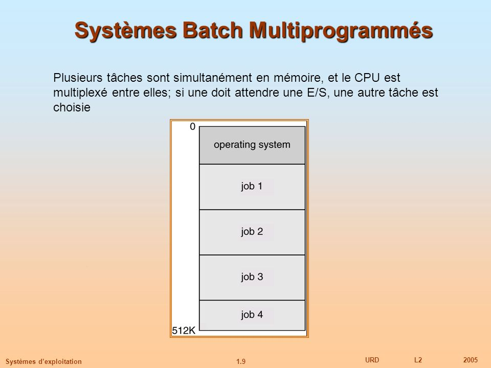 Systèmes Batch Multiprogrammés
