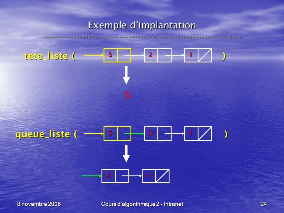 Cours d algorithmique 2 - Intranet