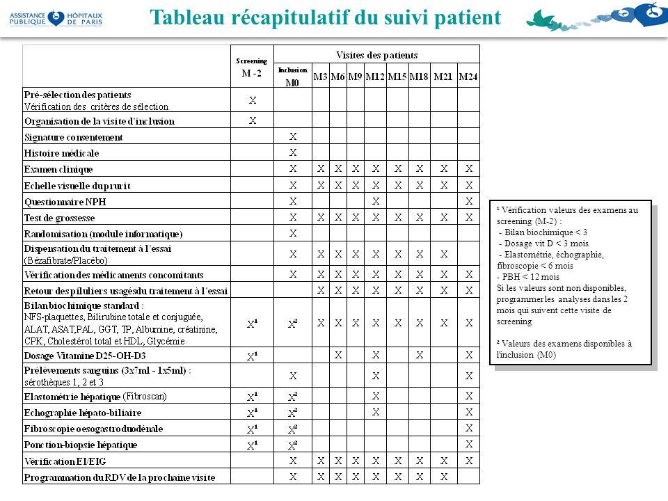 Tableau récapitulatif du suivi patient