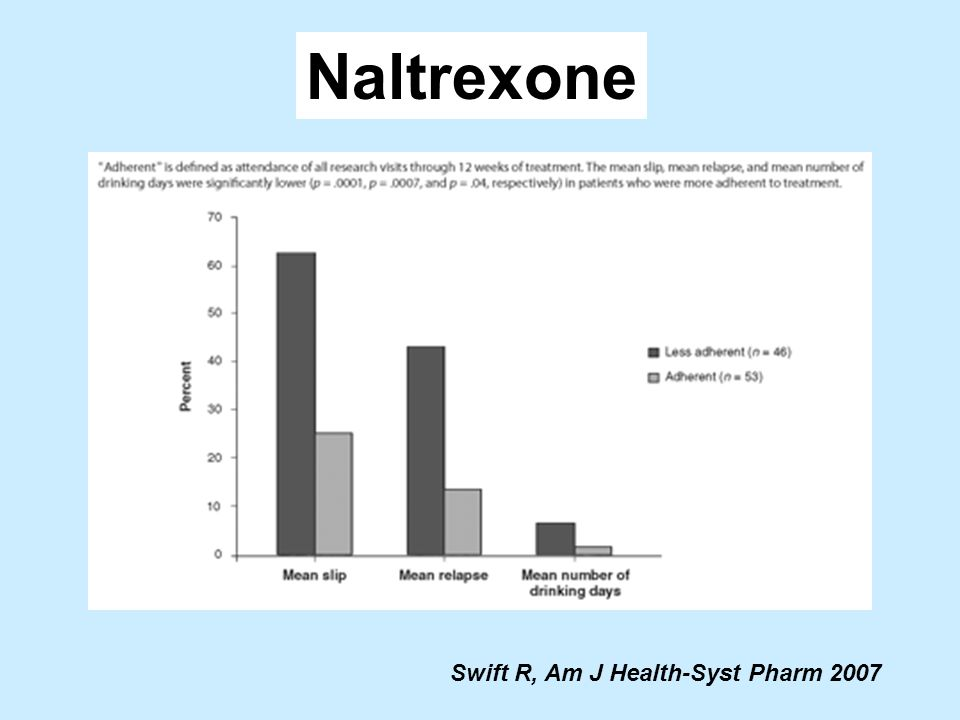 Naltrexone Swift R, Am J Health-Syst Pharm 2007