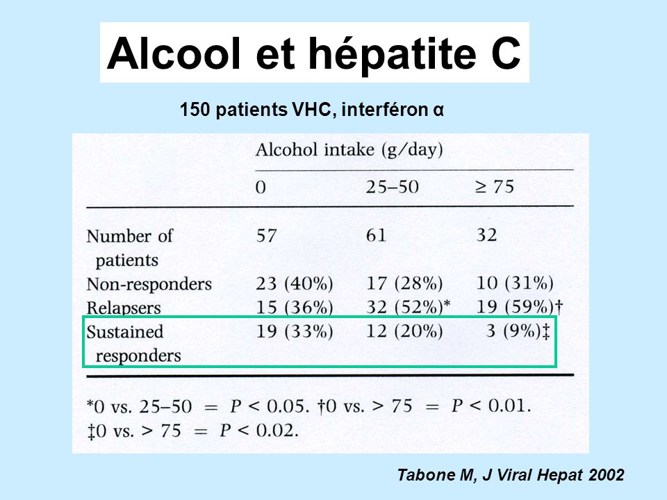 Alcool et hépatite C 150 patients VHC, interféron α